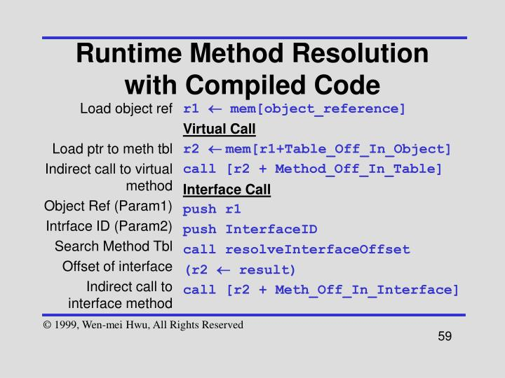 Runtime Method Resolution with Compiled Code