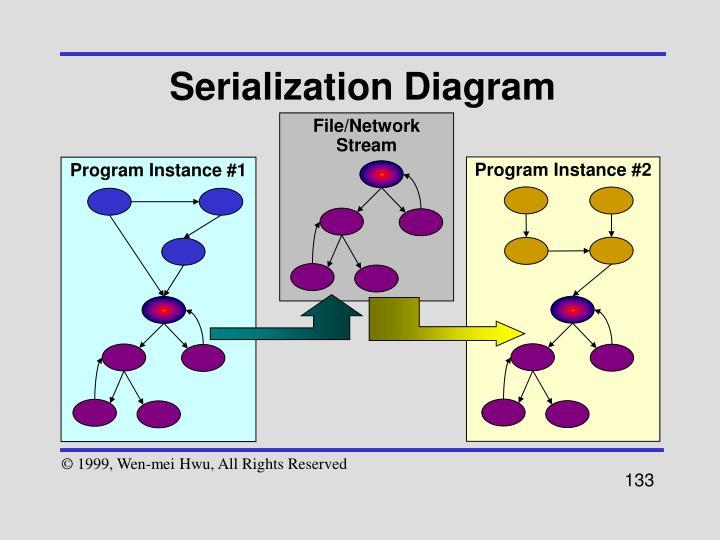 Serialization Diagram