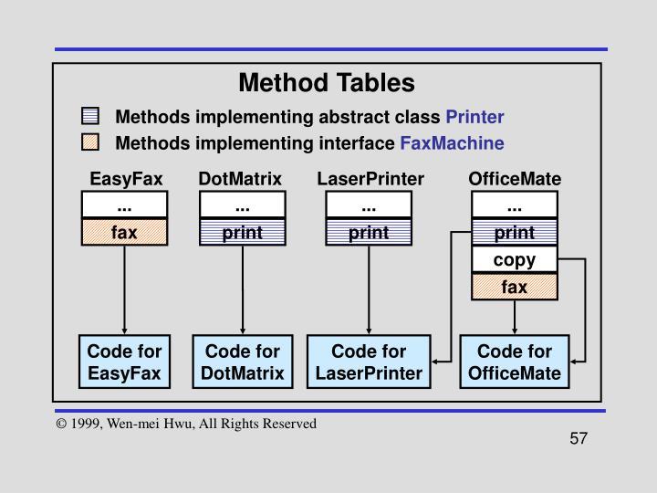 Method Tables