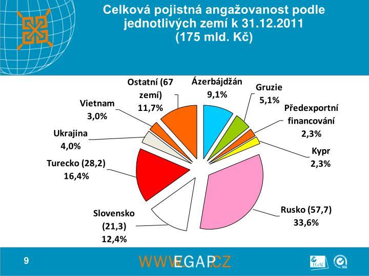 Celková pojistná angažovanost podle jednotlivých zemí k 31.12.2011