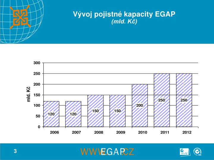 Vývoj pojistné kapacity EGAP