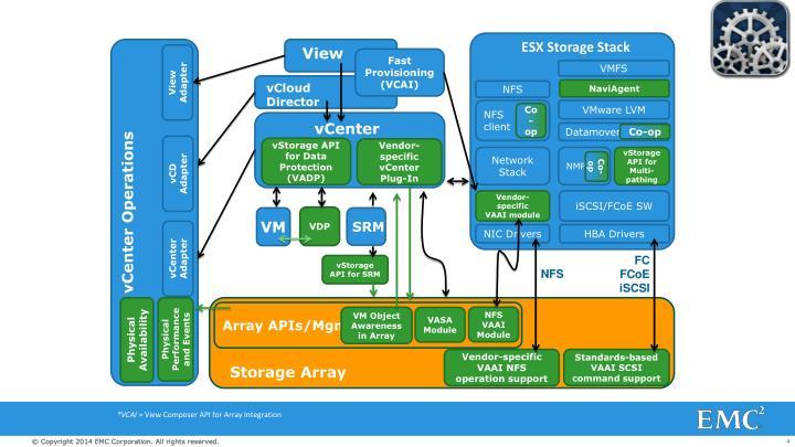 ESX Storage Stack