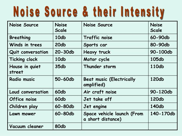 Noise Source & their Intensity