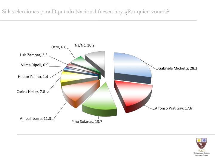 Si las elecciones para Diputado Nacional fuesen hoy, ¿Por quién votaría?