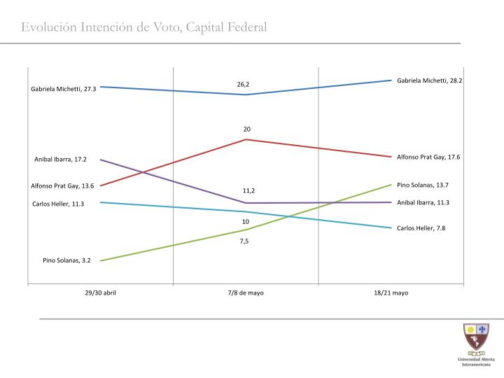 Evolución Intención de Voto, Capital Federal