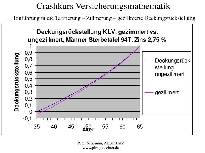 Crashkurs Versicherungsmathematik