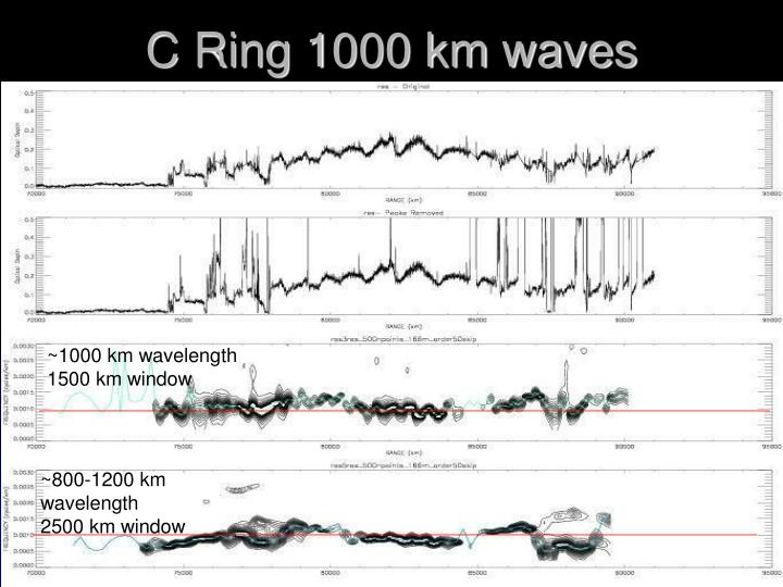 ~800-1200 km wavelength
