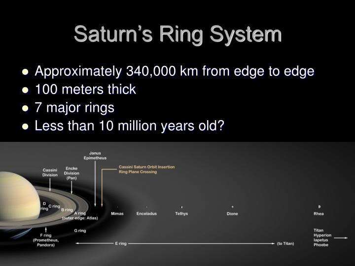 Saturn's Ring System