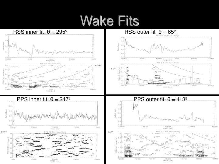 Wake Fits