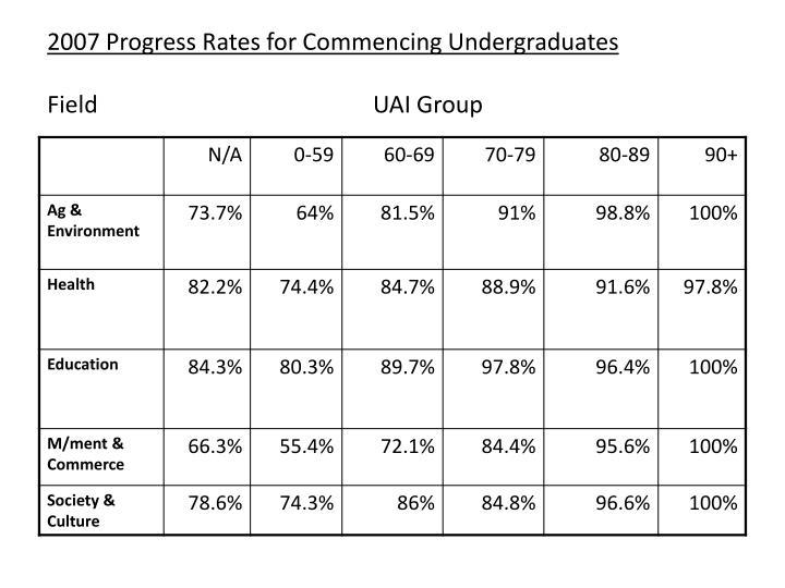 2007 Progress Rates for Commencing Undergraduates
