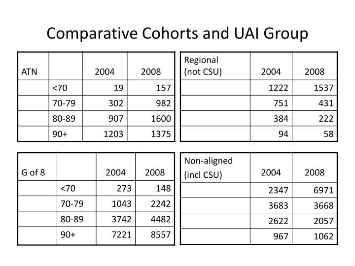 Comparative Cohorts and UAI Group