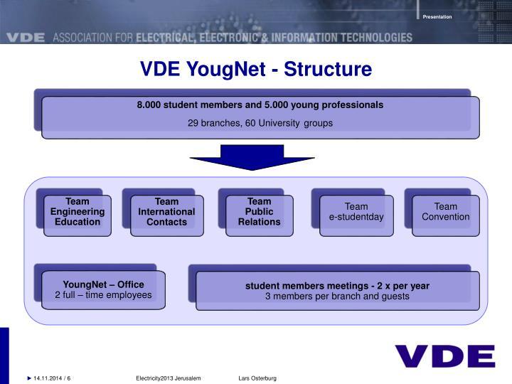 VDE YougNet - Structure