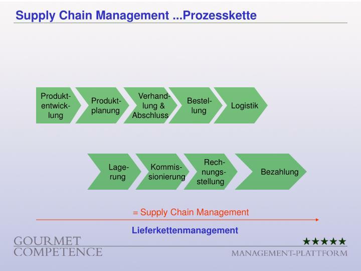 Unternehmensübergreifende, gemeinsame Planung, Gestaltung, Abwicklung und Kontrolle im Versorgungssystem.