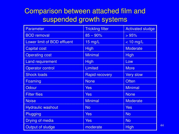 Comparison between attached film and suspended growth systems
