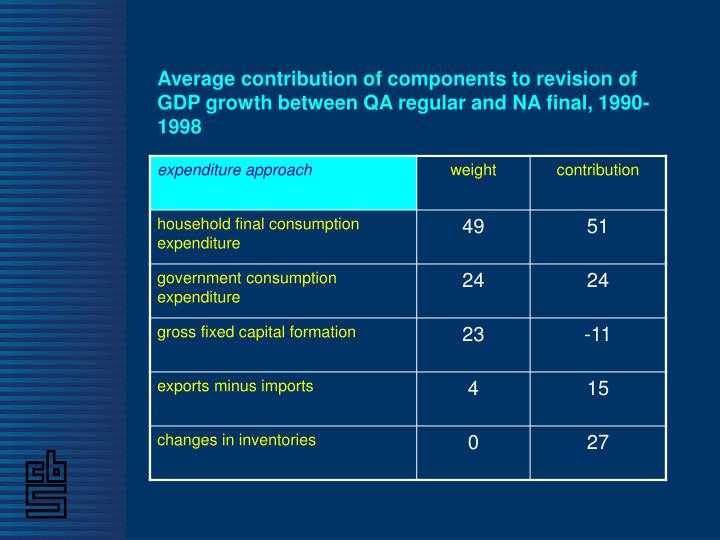 Average contribution of components to revision of GDP growth between QA regular and NA final, 1990-1998
