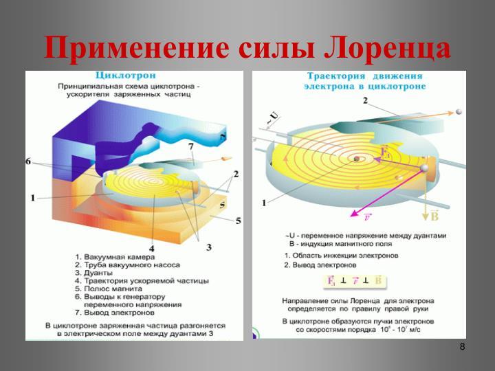 Применение силы Лоренца