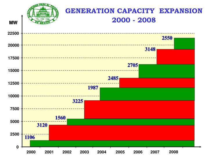 GENERATION CAPACITY  EXPANSION