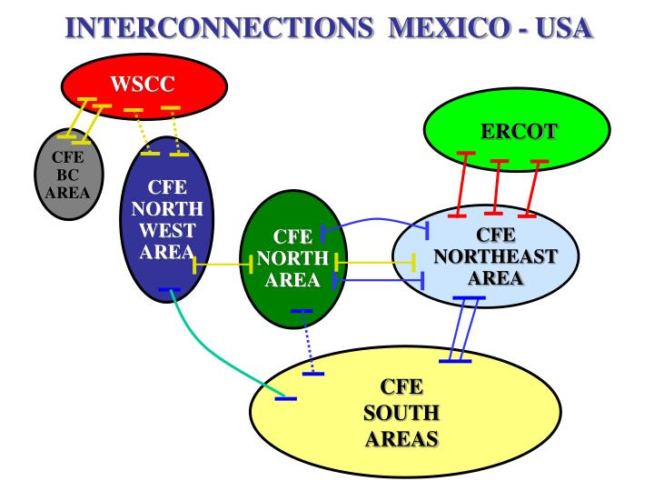 INTERCONNECTIONS  MEXICO - USA