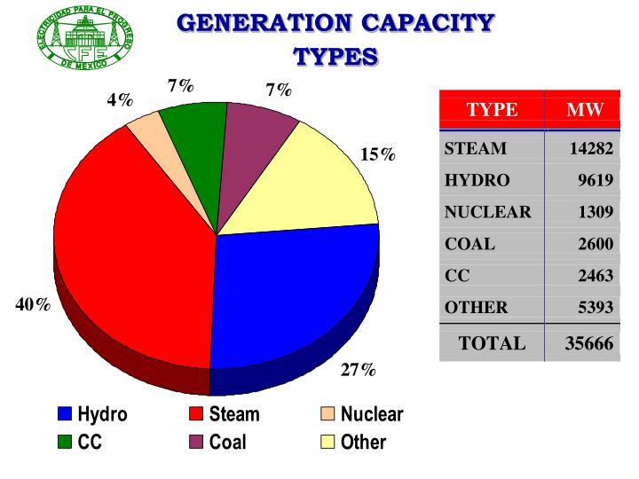 GENERATION CAPACITY