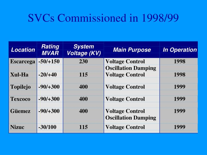 SVCs Commissioned in 1998/99
