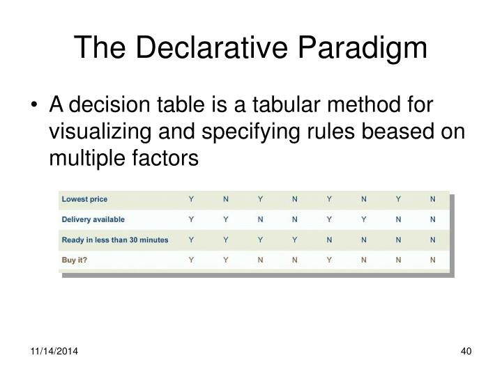 The Declarative Paradigm