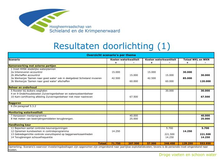 Resultaten doorlichting (1)