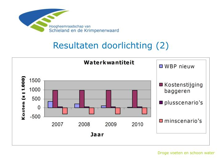 Resultaten doorlichting (2)