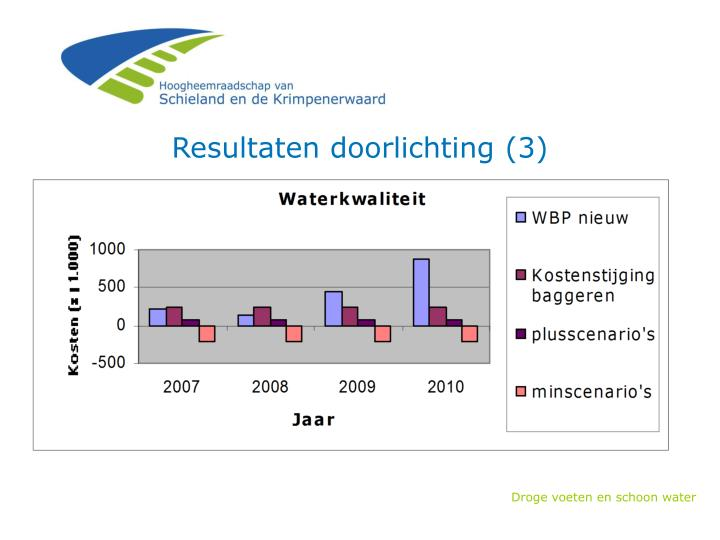 Resultaten doorlichting (3)
