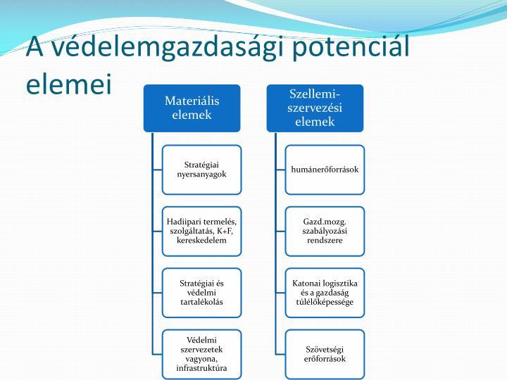 A védelemgazdasági potenciál elemei