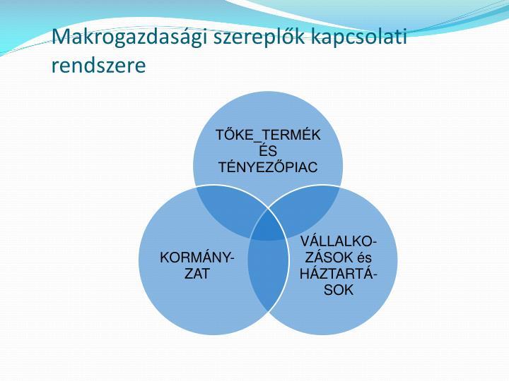 Makrogazdasági szereplők kapcsolati rendszere