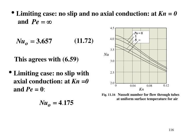 Limiting case: no slip and no axial conduction: at