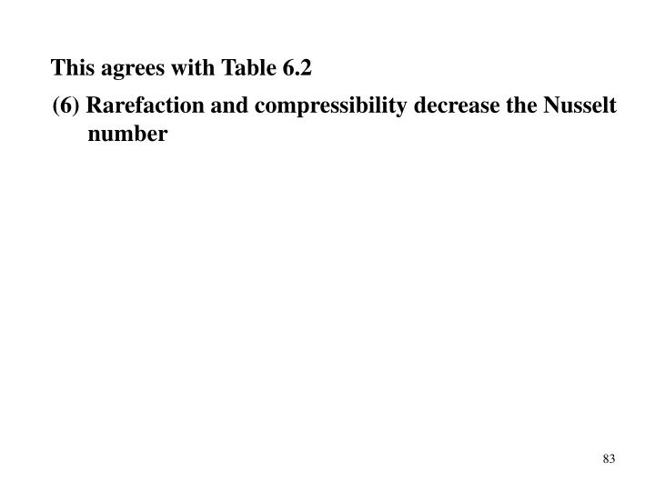 This agrees with Table 6.2