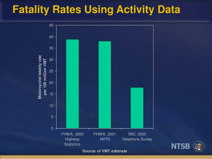Fatality Rates Using Activity Data