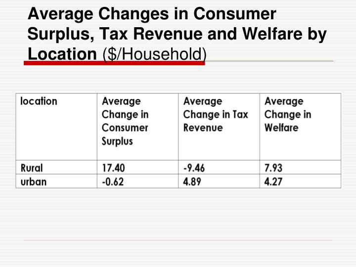 Average Changes in Consumer Surplus, Tax Revenue and Welfare by Location
