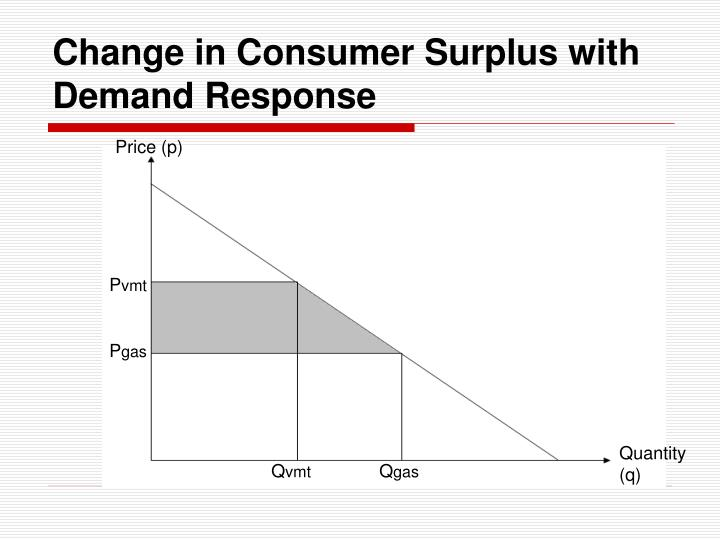 Change in Consumer Surplus with Demand Response