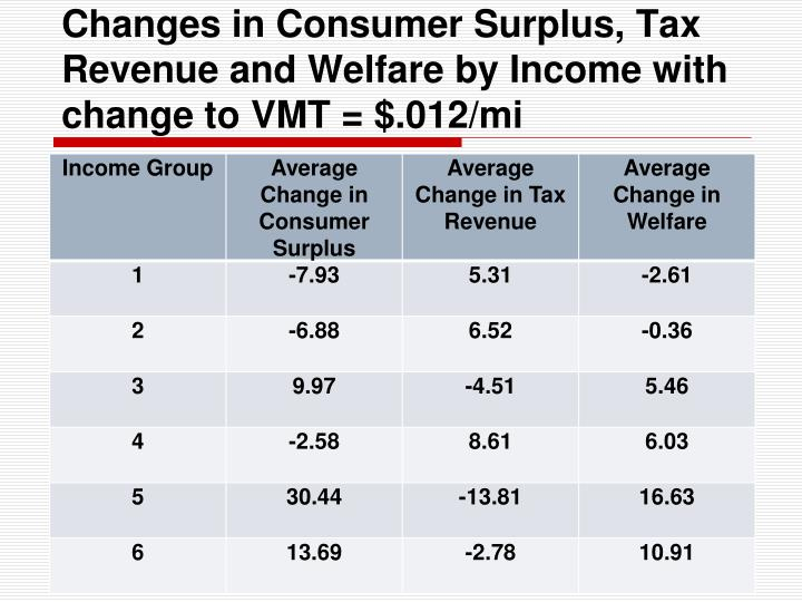 Changes in Consumer Surplus, Tax Revenue and Welfare by Income with change to VMT = $.012/mi