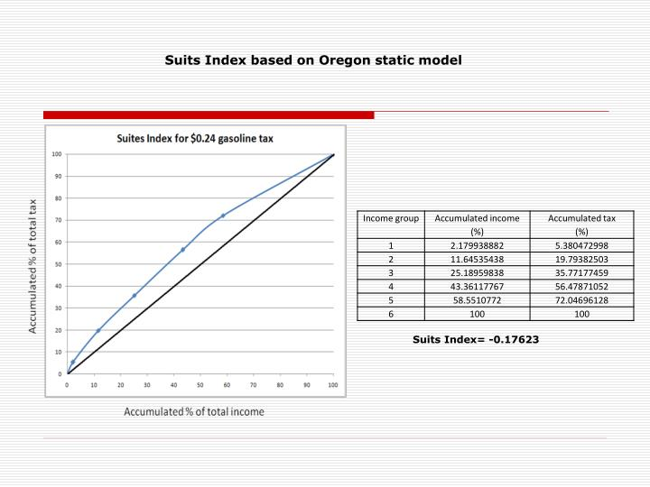 Suits Index based on Oregon static model