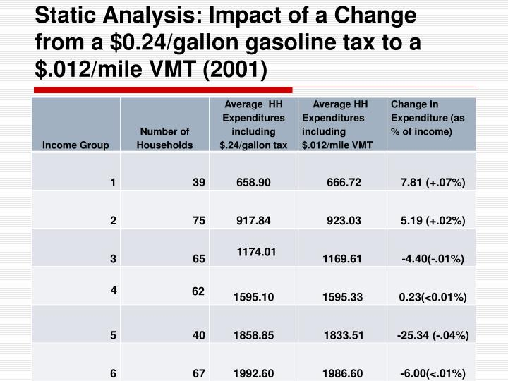 Static Analysis: Impact of a Change from a $0.24/gallon gasoline tax to a $.012/mile VMT (2001)