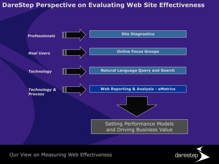 DareStep Perspective on Evaluating Web Site Effectiveness