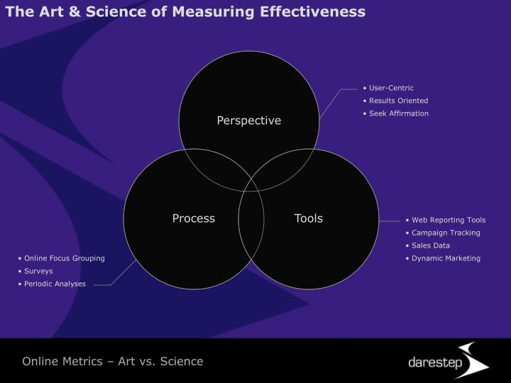 The Art & Science of Measuring Effectiveness