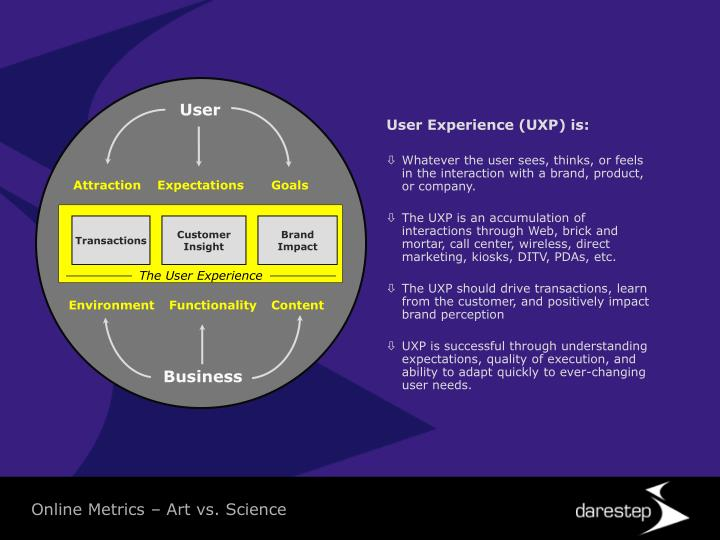 User Experience (UXP) is: