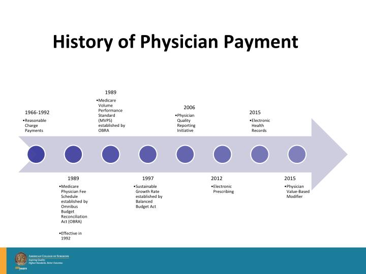 History of Physician Payment
