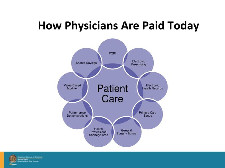 How Physicians Are Paid Today