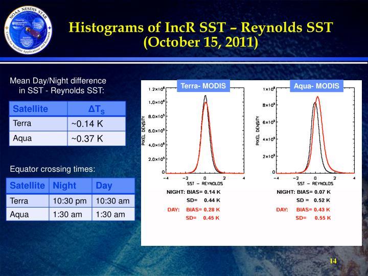 Histograms of IncR SST – Reynolds SST