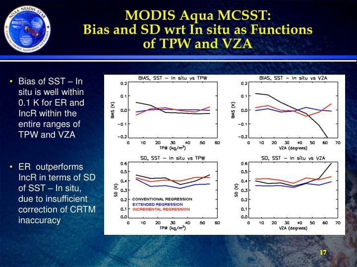 MODIS Aqua MCSST: