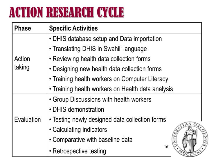 ACTION RESEARCH CYCLE