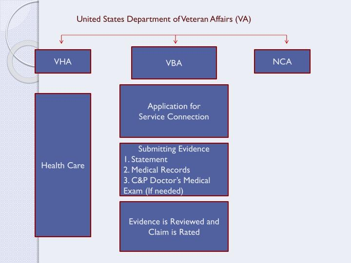 United States Department of Veteran Affairs (VA)