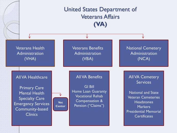 United states department of veterans affairs va