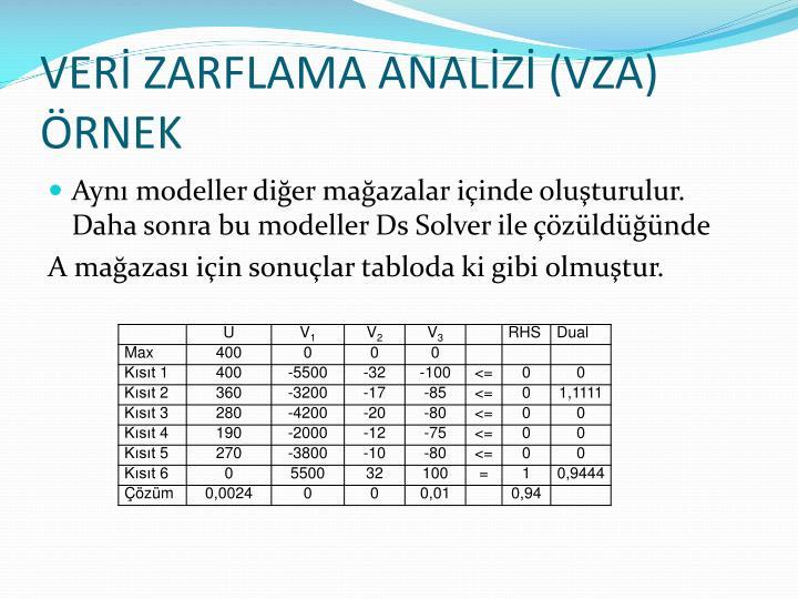 VERİ ZARFLAMA ANALİZİ (VZA)
