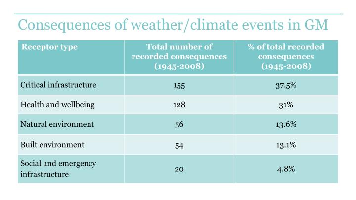 Consequences of weather/climate events in GM